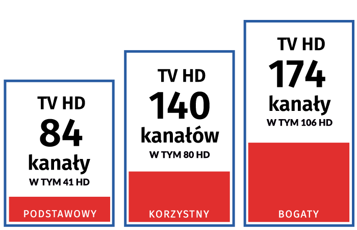 telewizja Lublin, TV z Internetem Lublin